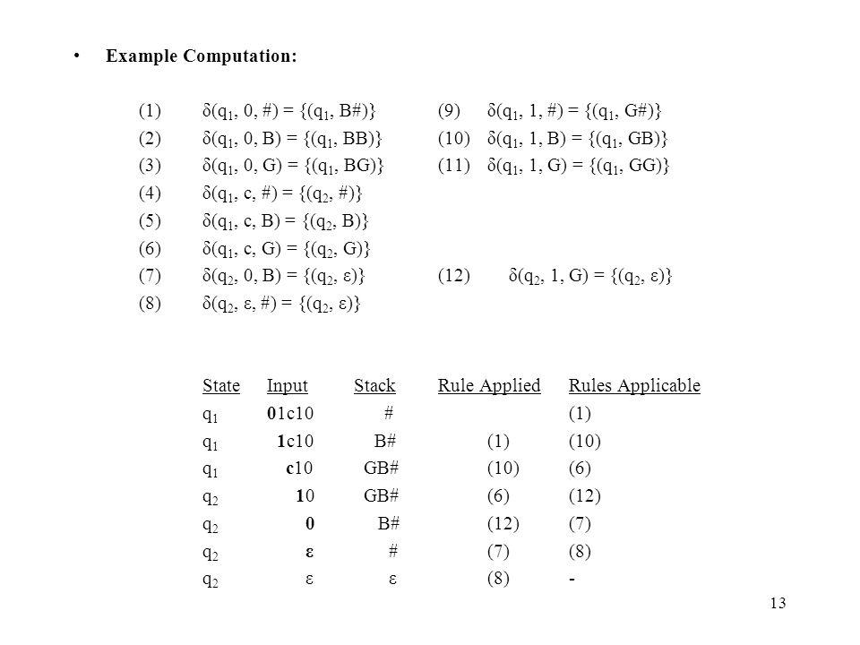 13 Example Computation: (1)δ(q 1, 0, #) = {(q 1, B#)}(9)δ(q 1, 1, #) = {(q 1, G#)} (2)δ(q 1, 0, B) = {(q 1, BB)}(10)δ(q 1, 1, B) = {(q 1, GB)} (3)δ(q 1, 0, G) = {(q 1, BG)} (11)δ(q 1, 1, G) = {(q 1, GG)} (4)δ(q 1, c, #) = {(q 2, #)} (5)δ(q 1, c, B) = {(q 2, B)} (6)δ(q 1, c, G) = {(q 2, G)} (7)δ(q 2, 0, B) = {(q 2, ε)} (12)δ(q 2, 1, G) = {(q 2, ε)} (8)δ(q 2, ε, #) = {(q 2, ε)} StateInputStackRule AppliedRules Applicable q 1 01c10 # (1) q 1 1c10B#(1)(10) q 1 c10 GB#(10)(6) q 2 10 GB#(6)(12) q 2 0 B#(12)(7) q 2 ε #(7)(8) q 2 ε ε (8)-