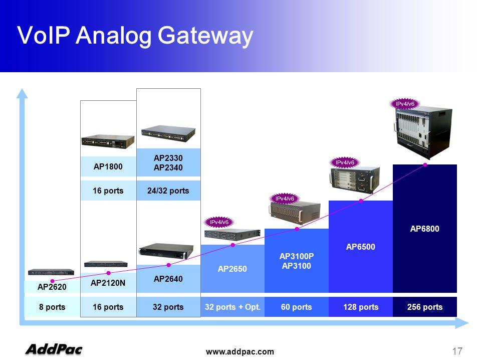www.addpac.com 17 16 ports32 ports32 ports + Opt.60 ports128 ports256 ports AP2120N AP2640 AP2650 AP3100P AP3100 AP6500 AP6800 AP2620 8 ports 16 ports AP1800 24/32 ports AP2330 AP2340 IPv4/v6 VoIP Analog Gateway