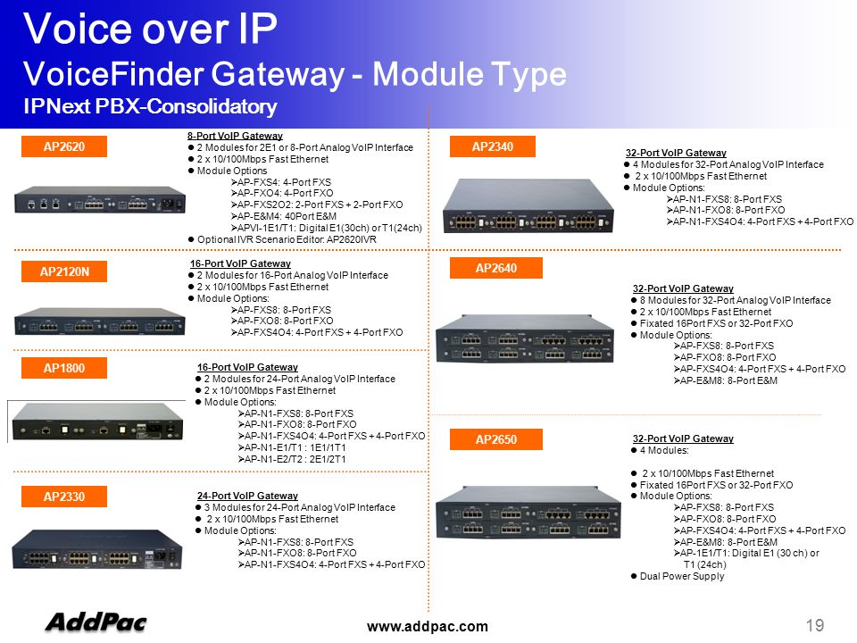 www.addpac.com 19 Voice over IP VoiceFinder Gateway - Module Type IPNext PBX-Consolidatory AP2620 AP2120N 8-Port VoIP Gateway 2 Modules for 2E1 or 8-Port Analog VoIP Interface 2 x 10/100Mbps Fast Ethernet Module Options  AP-FXS4: 4-Port FXS  AP-FXO4: 4-Port FXO  AP-FXS2O2: 2-Port FXS + 2-Port FXO  AP-E&M4: 40Port E&M  APVI-1E1/T1: Digital E1(30ch) or T1(24ch) Optional IVR Scenario Editor: AP2620IVR 16-Port VoIP Gateway 2 Modules for 16-Port Analog VoIP Interface 2 x 10/100Mbps Fast Ethernet Module Options:  AP-FXS8: 8-Port FXS  AP-FXO8: 8-Port FXO  AP-FXS4O4: 4-Port FXS + 4-Port FXO AP2640 32-Port VoIP Gateway 8 Modules for 32-Port Analog VoIP Interface 2 x 10/100Mbps Fast Ethernet Fixated 16Port FXS or 32-Port FXO Module Options:  AP-FXS8: 8-Port FXS  AP-FXO8: 8-Port FXO  AP-FXS4O4: 4-Port FXS + 4-Port FXO  AP-E&M8: 8-Port E&M AP2650 32-Port VoIP Gateway 4 Modules: 2 x 10/100Mbps Fast Ethernet Fixated 16Port FXS or 32-Port FXO Module Options:  AP-FXS8: 8-Port FXS  AP-FXO8: 8-Port FXO  AP-FXS4O4: 4-Port FXS + 4-Port FXO  AP-E&M8: 8-Port E&M  AP-1E1/T1: Digital E1 (30 ch) or T1 (24ch) Dual Power Supply AP2330 24-Port VoIP Gateway 3 Modules for 24-Port Analog VoIP Interface 2 x 10/100Mbps Fast Ethernet Module Options:  AP-N1-FXS8: 8-Port FXS  AP-N1-FXO8: 8-Port FXO  AP-N1-FXS4O4: 4-Port FXS + 4-Port FXO AP2340 32-Port VoIP Gateway 4 Modules for 32-Port Analog VoIP Interface 2 x 10/100Mbps Fast Ethernet Module Options:  AP-N1-FXS8: 8-Port FXS  AP-N1-FXO8: 8-Port FXO  AP-N1-FXS4O4: 4-Port FXS + 4-Port FXO AP1800 16-Port VoIP Gateway 2 Modules for 24-Port Analog VoIP Interface 2 x 10/100Mbps Fast Ethernet Module Options:  AP-N1-FXS8: 8-Port FXS  AP-N1-FXO8: 8-Port FXO  AP-N1-FXS4O4: 4-Port FXS + 4-Port FXO  AP-N1-E1/T1 : 1E1/1T1  AP-N1-E2/T2 : 2E1/2T1