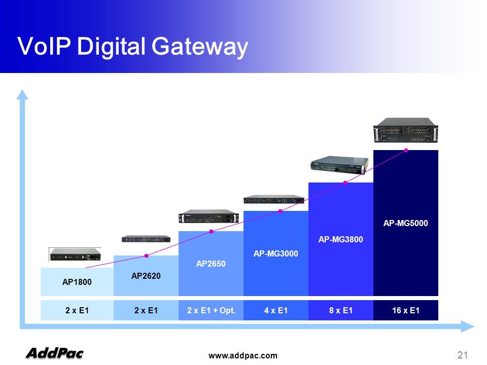 www.addpac.com 21 2 x E1 2 x E1 + Opt.4 x E18 x E116 x E1 AP1800 AP2620 AP2650 AP-MG3000 AP-MG3800 AP-MG5000 VoIP Digital Gateway