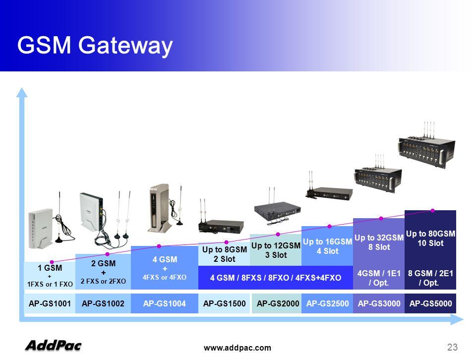 www.addpac.com 23 AP-GS1001AP-GS1002AP-GS1004 4 GSM / 8FXS / 8FXO / 4FXS+4FXO 1 GSM + 1FXS or 1 FXO 2 GSM + 2 FXS or 2FXO 4 GSM + 4FXS or 4FXO GSM Gateway AP-GS1500AP-GS2000AP-GS2500AP-GS3000AP-GS5000 Up to 8GSM 2 Slot Up to 12GSM 3 Slot Up to 16GSM 4 Slot Up to 32GSM 8 Slot Up to 80GSM 10 Slot 8 GSM / 2E1 / Opt.