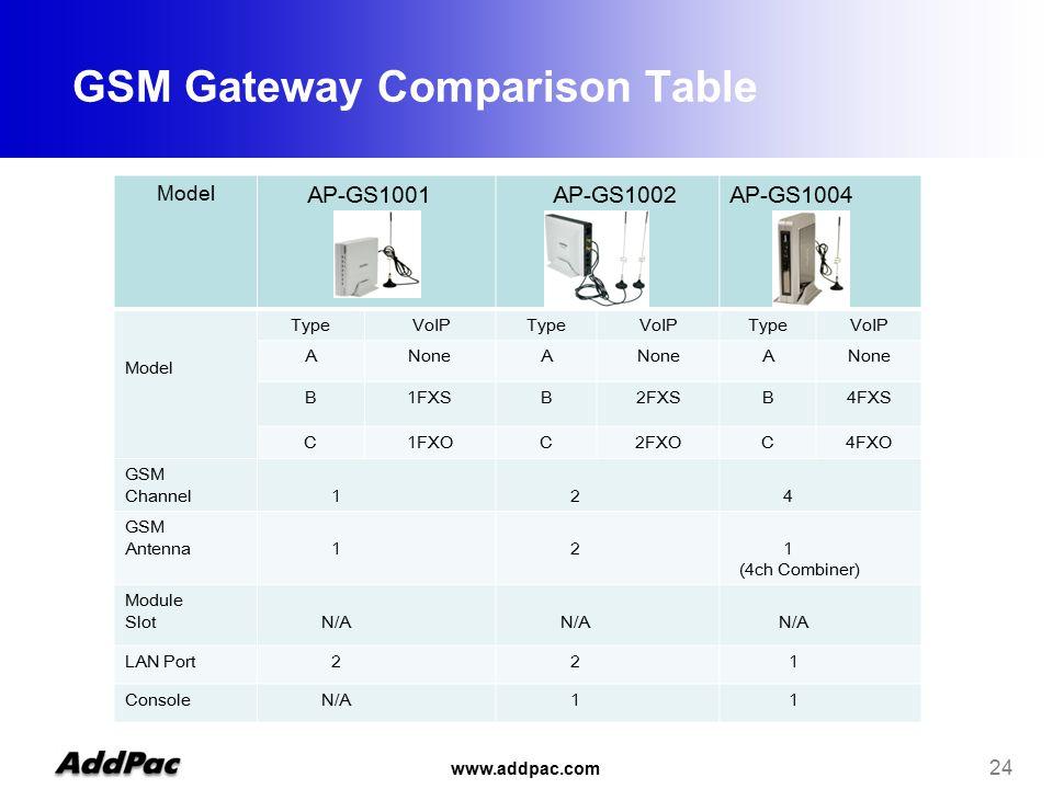 www.addpac.com 24 Model AP-GS1001 AP-GS1002AP-GS1004 Model Type VoIPTypeVoIPTypeVoIP ANoneA A B1FXSB2FXSB4FXS C1FXOC2FXOC4FXO GSM Channel 1 2 4 GSM Antenna 1 2 1 (4ch Combiner) Module Slot N/A N/A N/A LAN Port 2 2 1 Console N/A 1 1 GSM Gateway Comparison Table