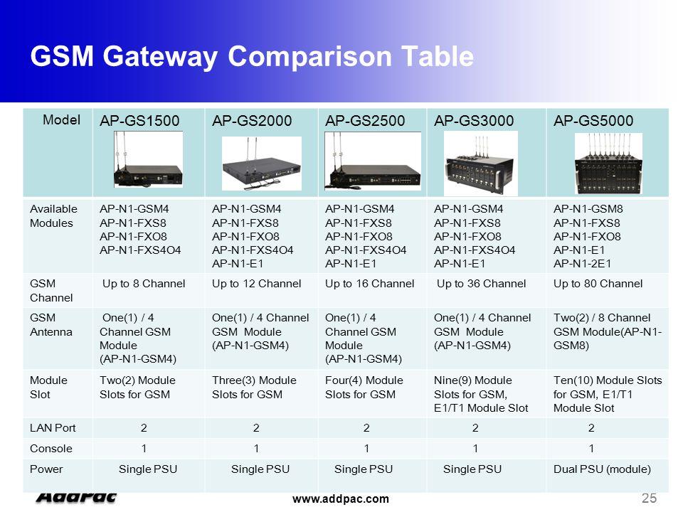 www.addpac.com 25 Model AP-GS1500AP-GS2000AP-GS2500AP-GS3000AP-GS5000 Available Modules AP-N1-GSM4 AP-N1-FXS8 AP-N1-FXO8 AP-N1-FXS4O4 AP-N1-GSM4 AP-N1-FXS8 AP-N1-FXO8 AP-N1-FXS4O4 AP-N1-E1 AP-N1-GSM4 AP-N1-FXS8 AP-N1-FXO8 AP-N1-FXS4O4 AP-N1-E1 AP-N1-GSM4 AP-N1-FXS8 AP-N1-FXO8 AP-N1-FXS4O4 AP-N1-E1 AP-N1-GSM8 AP-N1-FXS8 AP-N1-FXO8 AP-N1-E1 AP-N1-2E1 GSM Channel Up to 8 ChannelUp to 12 ChannelUp to 16 Channel Up to 36 ChannelUp to 80 Channel GSM Antenna One(1) / 4 Channel GSM Module (AP-N1-GSM4) One(1) / 4 Channel GSM Module (AP-N1-GSM4) One(1) / 4 Channel GSM Module (AP-N1-GSM4) One(1) / 4 Channel GSM Module (AP-N1-GSM4) Two(2) / 8 Channel GSM Module(AP-N1- GSM8) Module Slot Two(2) Module Slots for GSM Three(3) Module Slots for GSM Four(4) Module Slots for GSM Nine(9) Module Slots for GSM, E1/T1 Module Slot Ten(10) Module Slots for GSM, E1/T1 Module Slot LAN Port 2 2 2 2 2 Console 1 1 1 1 1 Power Single PSU Dual PSU (module) GSM Gateway Comparison Table