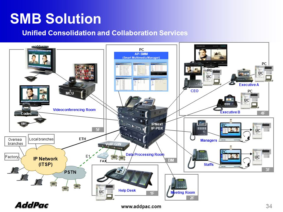 www.addpac.com 34 AP-SMM (Smart Multimedia Manager) PSTN IP Network (ITSP) CEO Help Desk Executive A Executive B Videoconferencing Room Staffs Managers Data Processing Room Meeting Room UC MCU IPNext IP-PBX E1 ETH 1F 3F 4F 2F BM 5F Oversea branches Local branches Factory FAX Codec MIC VoIP G/W UC PC SMB Solution Unified Consolidation and Collaboration Services