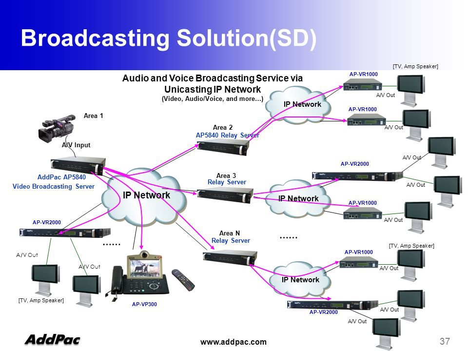 www.addpac.com 37 Broadcasting Solution(SD) Audio and Voice Broadcasting Service via Unicasting IP Network (Video, Audio/Voice, and more…) …… Area 1 Area 3 Area 2 Area N A/V Input AddPac AP5840 Video Broadcasting Server AP5840 Relay Server Relay Server IP Network [TV, Amp Speaker] A/V Out AP-VR1000 A/V Out AP-VR2000 AP-VP300 AP-VR2000 AP-VR1000 AP-VR2000 AP-VR1000 A/V Out