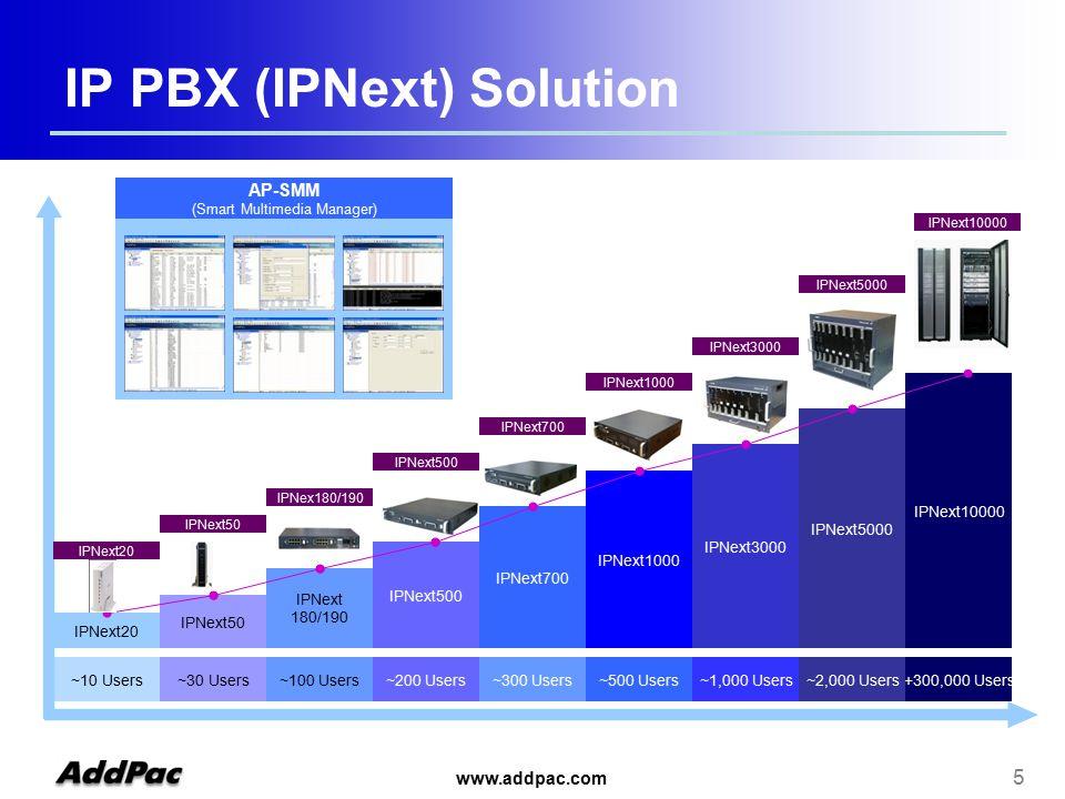 www.addpac.com 5 IPNext10000 IPNext3000 IPNext5000 ~30 Users~200 Users~300 Users~500 Users~1,000 Users+300,000 Users IPNext50 IPNext 180/190 IPNext500 IPNext700 IPNext1000 IPNext20 ~10 Users AP-SMM (Smart Multimedia Manager) IPNext50 IPNex180/190 IPNext500 IPNext700 IPNext1000 IPNext3000 IPNext5000 IPNext10000 ~2,000 Users~100 Users IPNext20 IP PBX (IPNext) Solution