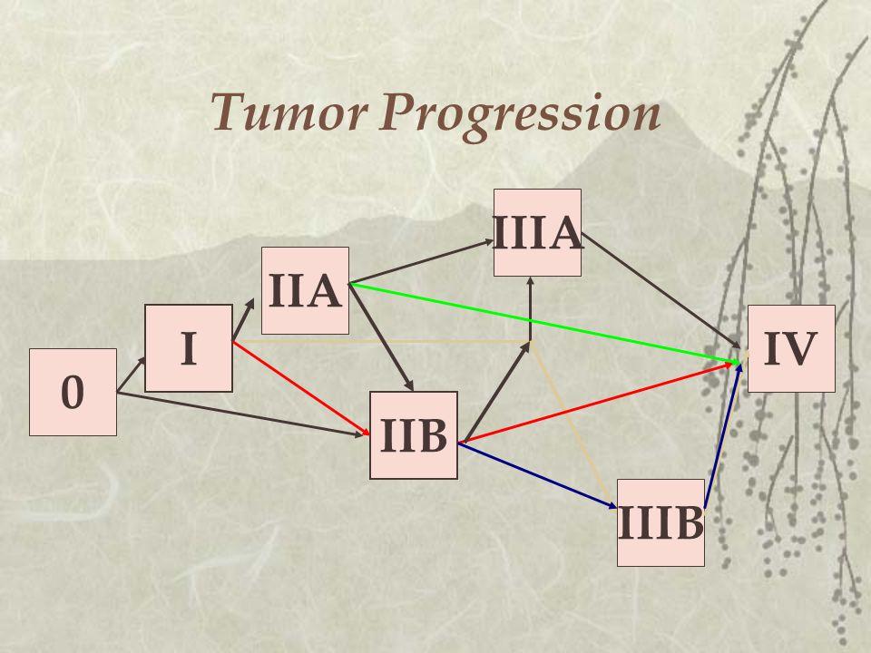 Tumor Progression 0 I IIA IIB IIIA IIIB IV
