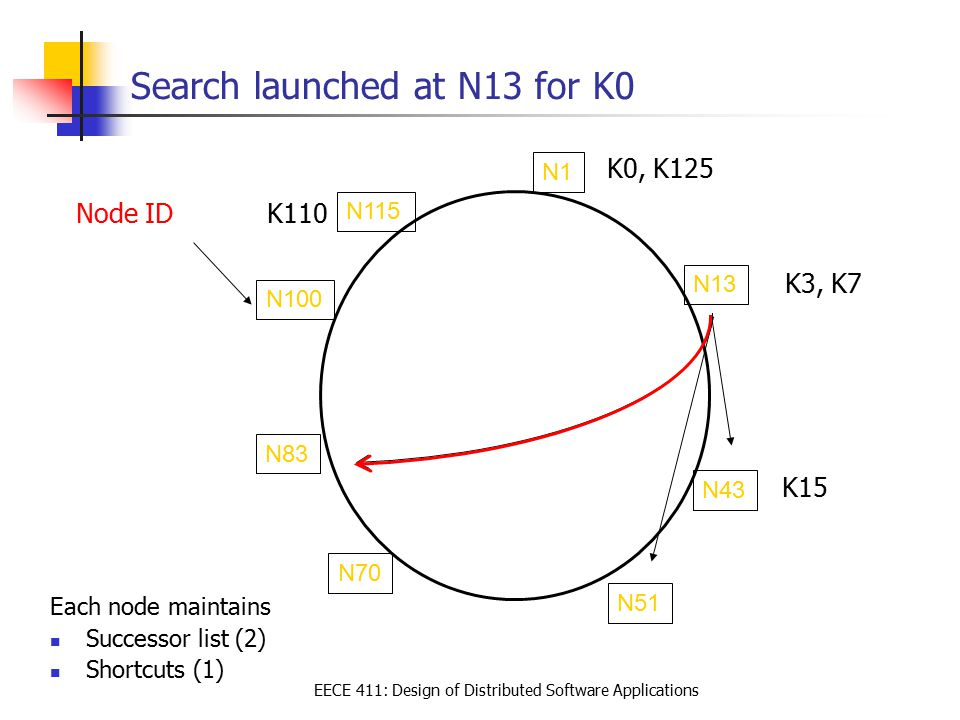 EECE 411: Design of Distributed Software Applications Search launched at N13 for K0 Each node maintains Successor list (2) Shortcuts (1) N13 N1 N70 N51 N43 Node ID K110 K3, K7 K0, K125 K15 N83 N100 N115