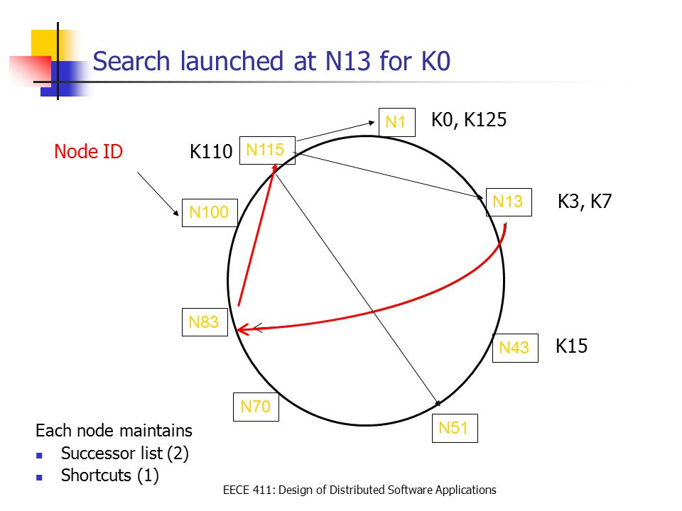 EECE 411: Design of Distributed Software Applications Search launched at N13 for K0 Each node maintains Successor list (2) Shortcuts (1) N13 N1 N70 N5