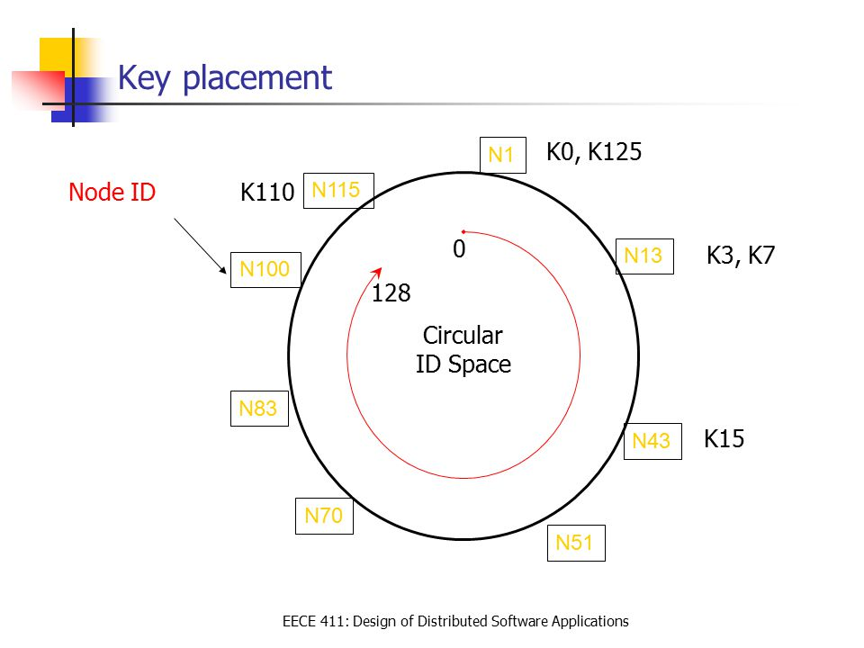 EECE 411: Design of Distributed Software Applications Key placement Circular ID Space N13 N1 N70 N51 N43 Node ID K110 K3, K7 K0, K125 K15 128 0 N83 N100 N115