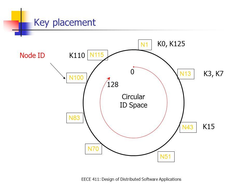 EECE 411: Design of Distributed Software Applications Key placement Circular ID Space N13 N1 N70 N51 N43 Node ID K110 K3, K7 K0, K125 K15 128 0 N83 N1