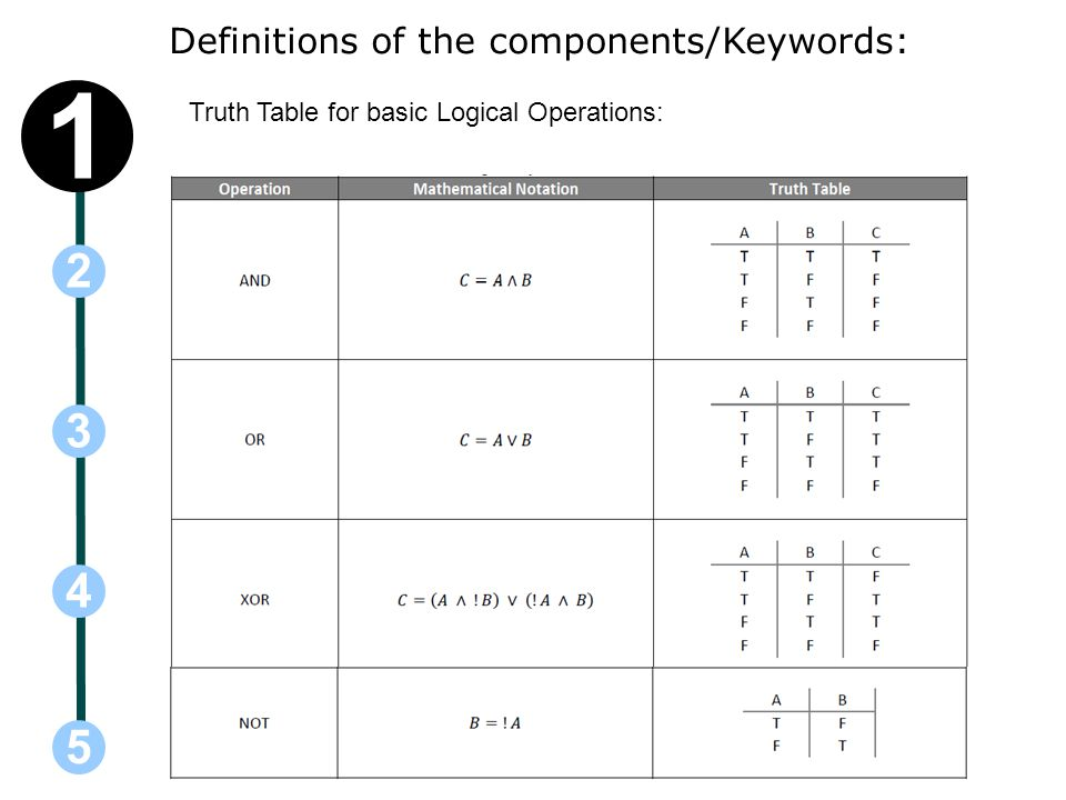 Definitions of the components/Keywords: Truth Table for basic Logical Operations: