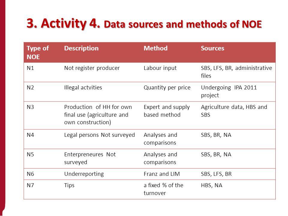 3. Activity 4. Data sources and methods of NOE Type of NOE DescriptionMethodSources N1Not register producerLabour inputSBS, LFS, BR, administrative fi