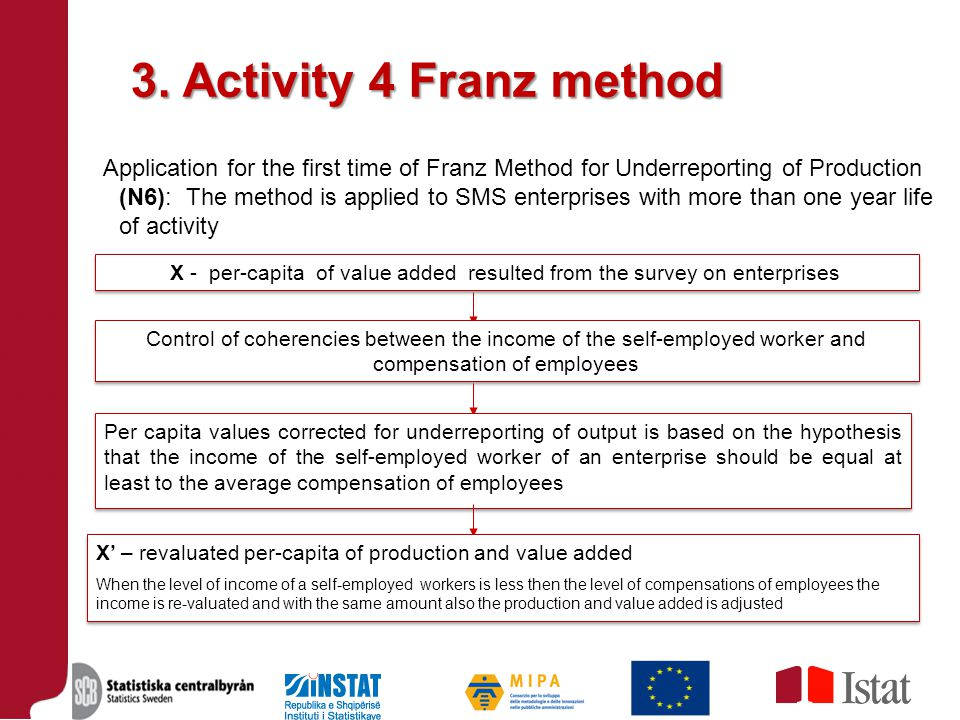 3. Activity 4 Franz method Application for the first time of Franz Method for Underreporting of Production (N6): The method is applied to SMS enterpri