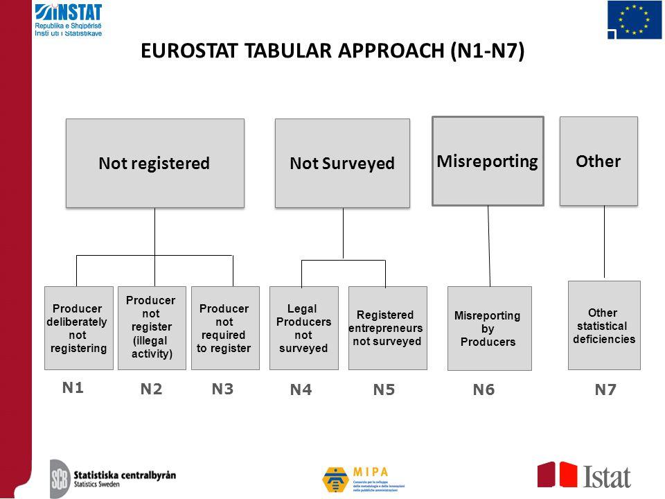 EUROSTAT TABULAR APPROACH (N1-N7) Not registered Producer deliberately not registering Producer not register (illegal activity) Producer not required
