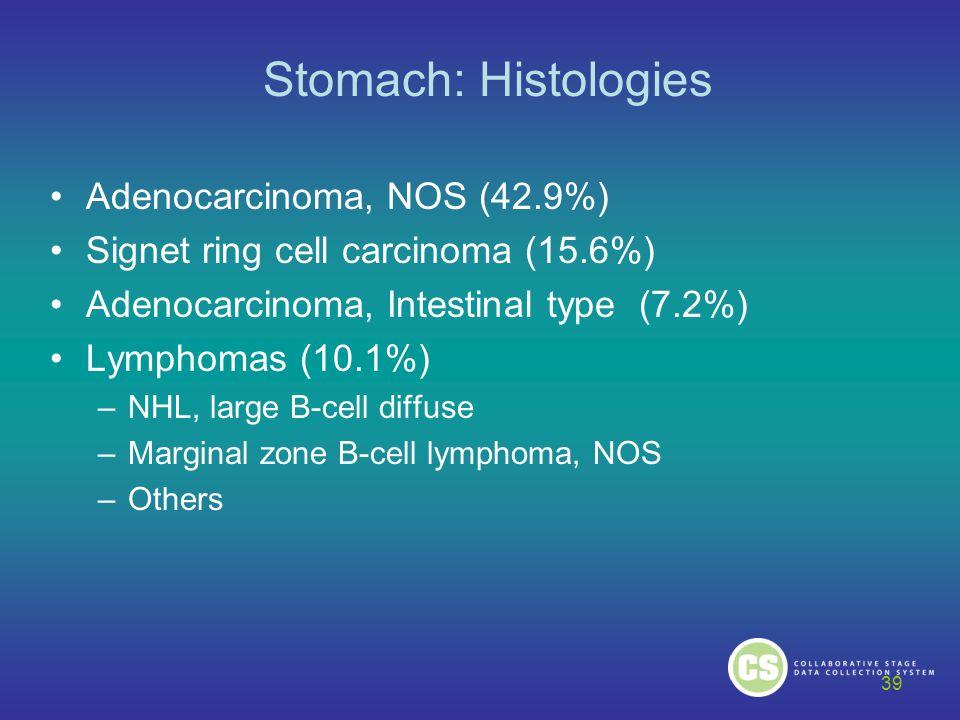 Stomach: Histologies Adenocarcinoma, NOS (42.9%) Signet ring cell carcinoma (15.6%) Adenocarcinoma, Intestinal type (7.2%) Lymphomas (10.1%) –NHL, lar