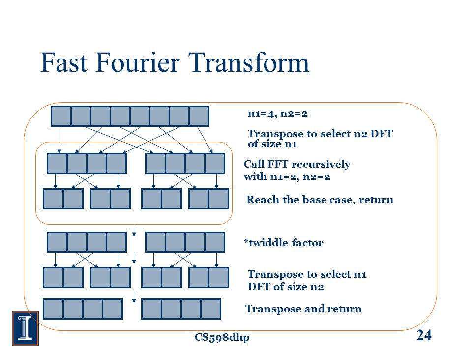 CS598dhp 24 Fast Fourier Transform *twiddle factor Transpose to select n2 DFT of size n1 Call FFT recursively with n1=2, n2=2 Reach the base case, ret