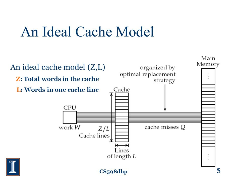 CS598dhp 5 An Ideal Cache Model An ideal cache model (Z,L) Z: Total words in the cache L: Words in one cache line