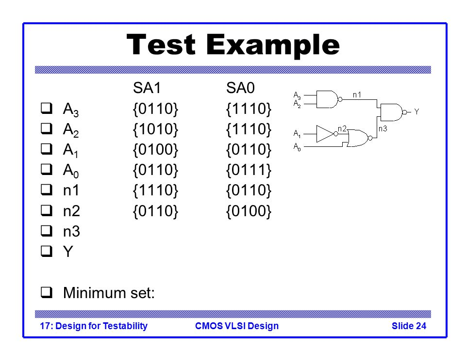 CMOS VLSI Design17: Design for TestabilitySlide 24 Test Example SA1SA0  A 3 {0110}{1110}  A 2 {1010}{1110}  A 1 {0100}{0110}  A 0 {0110}{0111}  n1{1110}{0110}  n2{0110}{0100}  n3  Y  Minimum set: