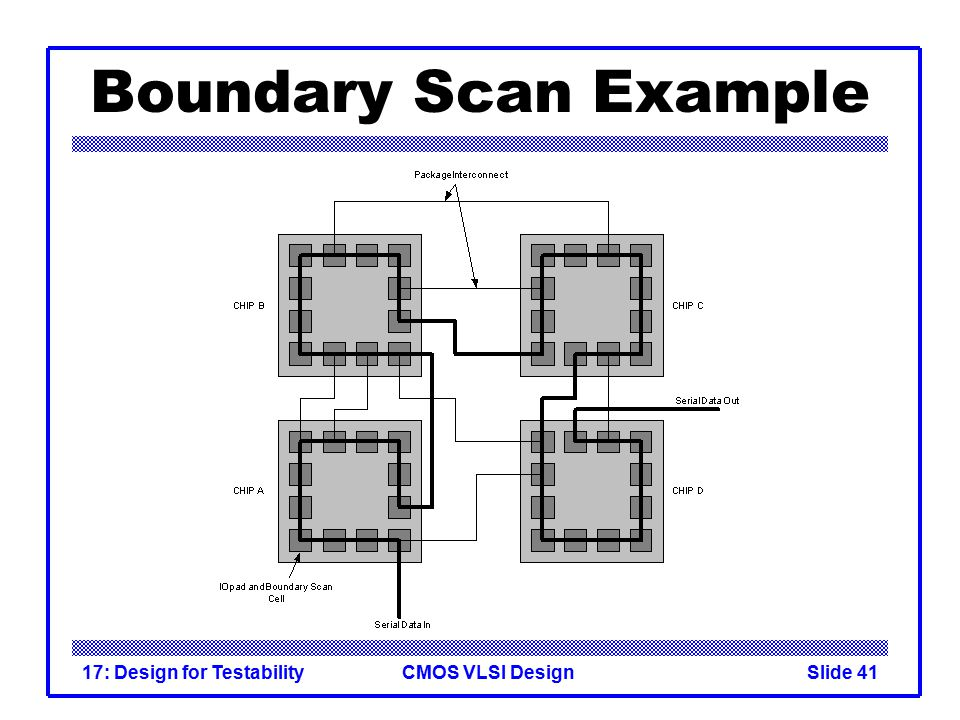 CMOS VLSI Design17: Design for TestabilitySlide 41 Boundary Scan Example