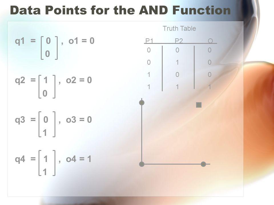 Data Points for the AND Function q1 = 0, o1 = 0 0 q2 = 1, o2 = 0 0 q3 = 0, o3 = 0 1 q4 = 1, o4 = 1 1 Truth Table P1 P2 O 0 0 0 0 1 0 1 0 0 1 1 1