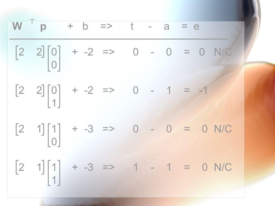 W p + b => t - a = e 2 2 0 + -2 => 0 - 0 = 0 N/C 0 2 2 0 + -2 => 0 - 1 = -1 1 2 1 1 + -3 => 0 - 0 = 0 N/C 0 2 1 1 + -3 => 1 - 1 = 0 N/C 1 T