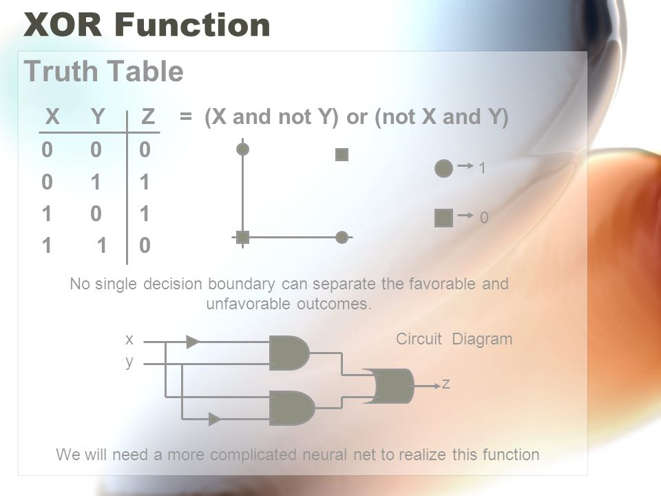 XOR Function Truth Table X Y Z = (X and not Y) or (not X and Y) 0 0 0 0 1 1 1 0 1 1 1 0 1 0 No single decision boundary can separate the favorable and unfavorable outcomes.