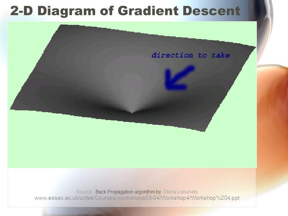 2-D Diagram of Gradient Descent Source : Back Propagation algorithm by Olena Lobunets www.essex.ac.uk/ccfea/Courses/ workshops03-04/Workshop4/Workshop%204.ppt