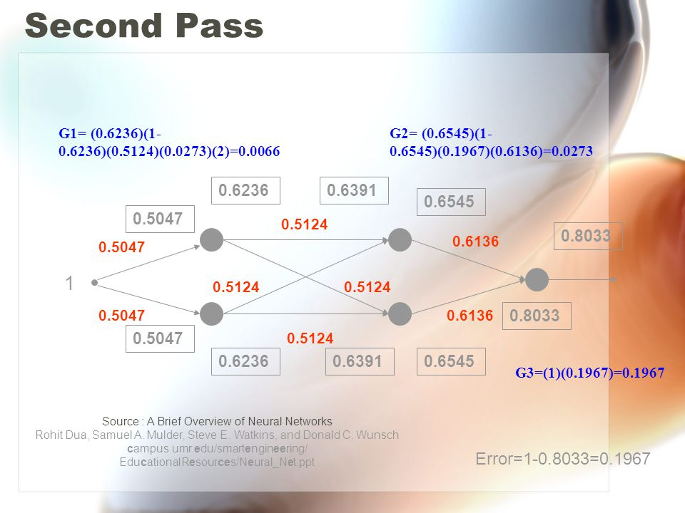 Second Pass 0.5047 0.5124 0.6136 0.5047 0.5124 1 0.5047 0.6391 0.6236 0.8033 0.6545 0.8033 Error=1-0.8033=0.1967 G3=(1)(0.1967)=0.1967 G2= (0.6545)(1- 0.6545)(0.1967)(0.6136)=0.0273 G1= (0.6236)(1- 0.6236)(0.5124)(0.0273)(2)=0.0066 Source : A Brief Overview of Neural Networks Rohit Dua, Samuel A.