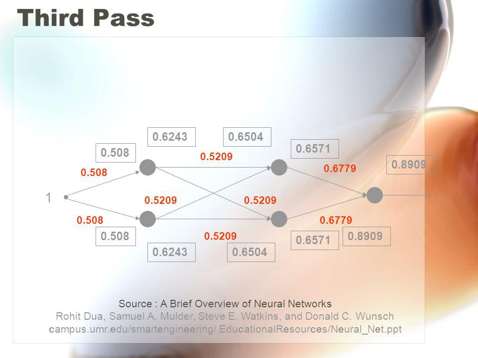 Third Pass 0.508 0.5209 0.6779 0.508 0.5209 1 0.508 0.6504 0.6243 0.8909 0.6571 0.8909 Source : A Brief Overview of Neural Networks Rohit Dua, Samuel A.