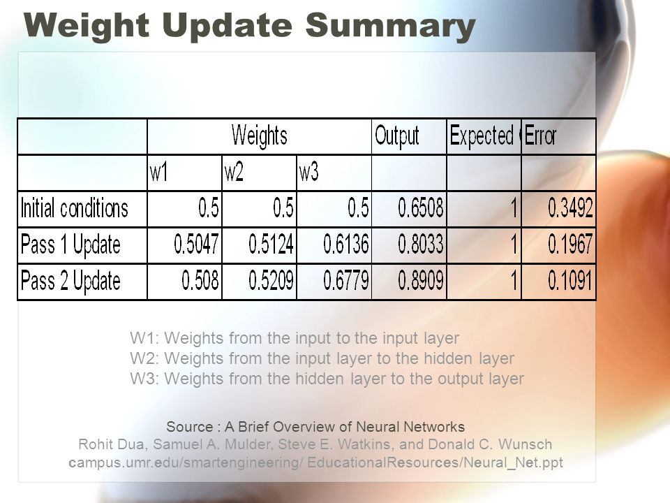 Weight Update Summary W1: Weights from the input to the input layer W2: Weights from the input layer to the hidden layer W3: Weights from the hidden layer to the output layer Source : A Brief Overview of Neural Networks Rohit Dua, Samuel A.