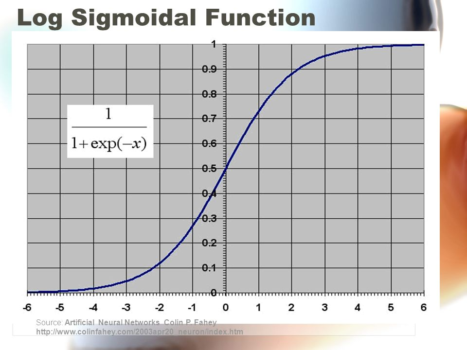 Log Sigmoidal Function Source: Artificial Neural Networks Colin P.