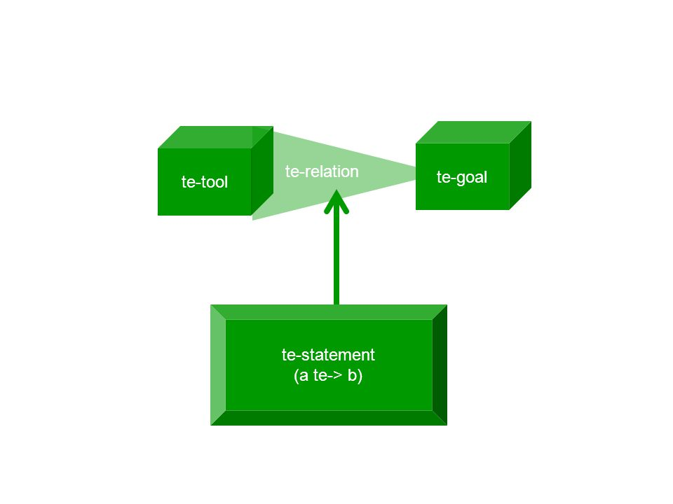 te-tool te-relation te-goal te-statement (a te-> b)