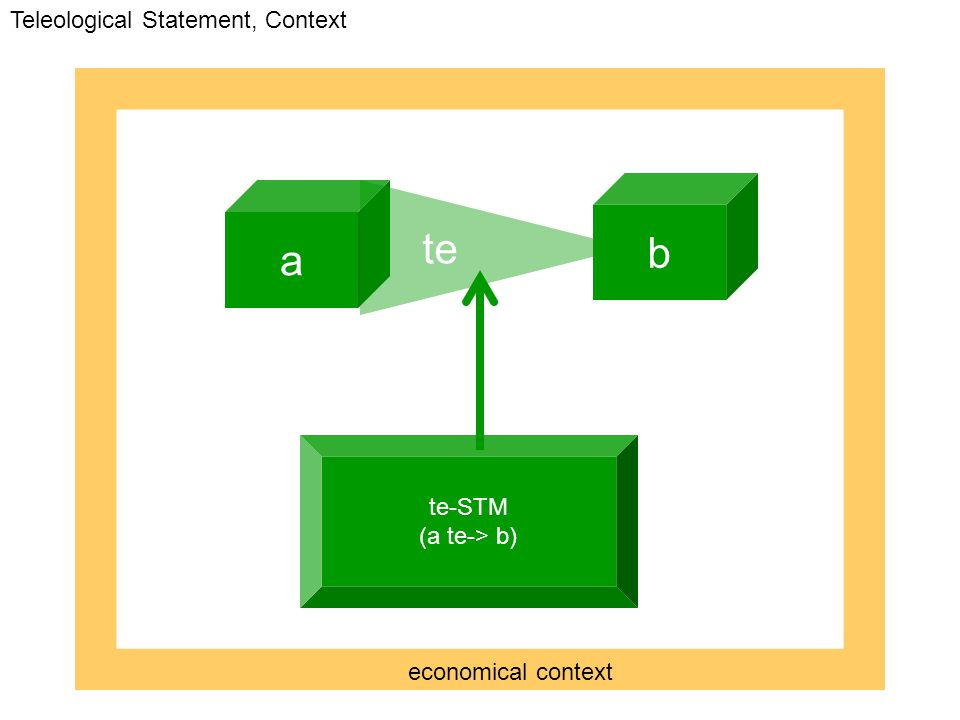 te-STM (a te-> b) a b te Teleological Statement, Context economical context