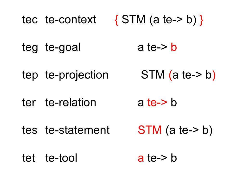 tecte-context { STM (a te-> b) } tegte-goala te-> b tepte-projection STM (a te-> b) terte-relationa te-> b teste-statementSTM (a te-> b) tette-toola te-> b