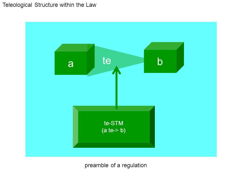te-STM (a te-> b) a b te preamble of a regulation Teleological Structure within the Law