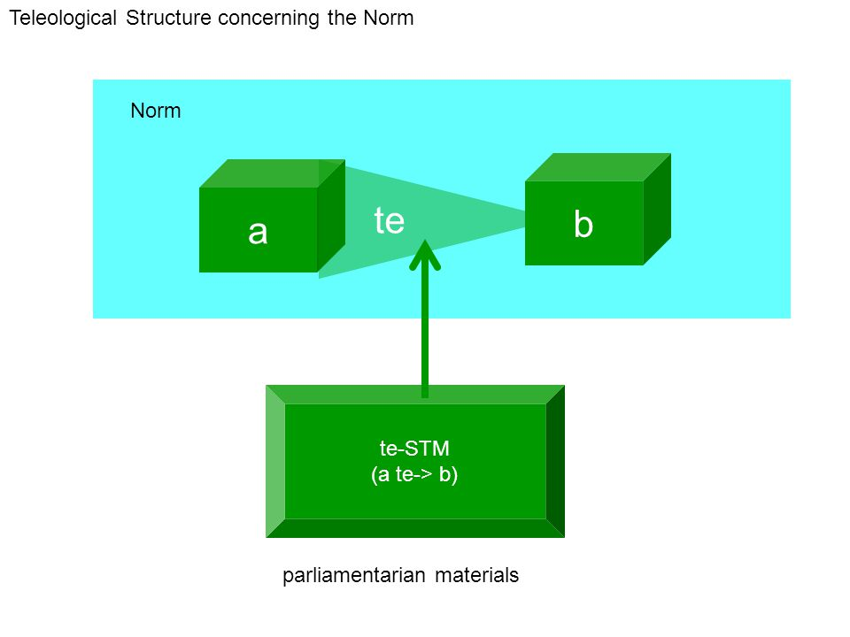 te-STM (a te-> b) a b te Norm Teleological Structure concerning the Norm parliamentarian materials