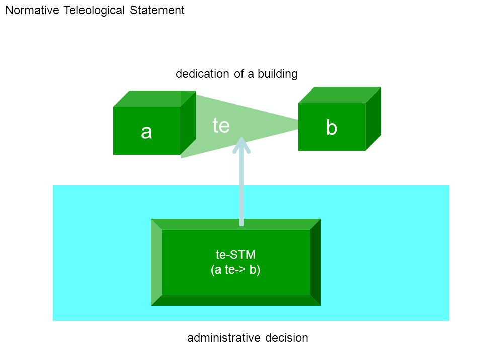 te-STM (a te-> b) a b te administrative decision Normative Teleological Statement dedication of a building
