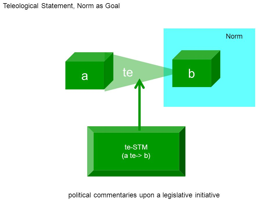 te-STM (a te-> b) a b te Norm Teleological Statement, Norm as Goal political commentaries upon a legislative initiative