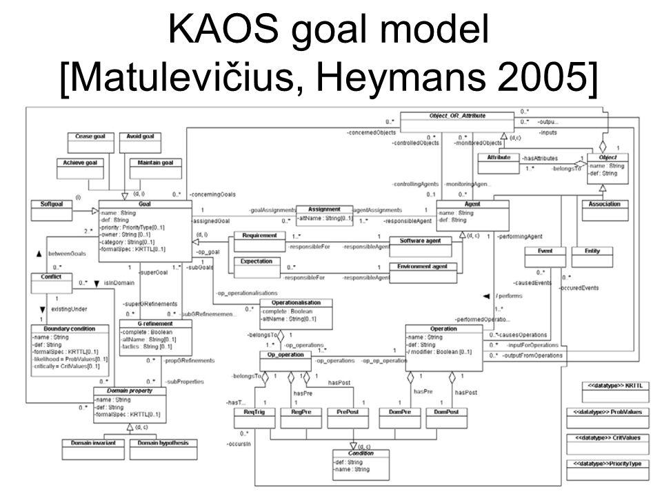 KAOS goal model [Matulevičius, Heymans 2005] 21-23.02.2008IRIS 20089