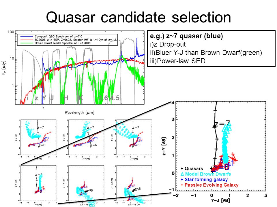 Quasar candidate selection i z Y J H K 3.6 4.5 e.g.) z~7 quasar (blue) i)z Drop-out ii)Bluer Y-J than Brown Dwarf(green) iii)Power-law SED + Quasars Δ Model Brown Dwarfs + Star-forming galaxy + Passive Evolving Galaxy