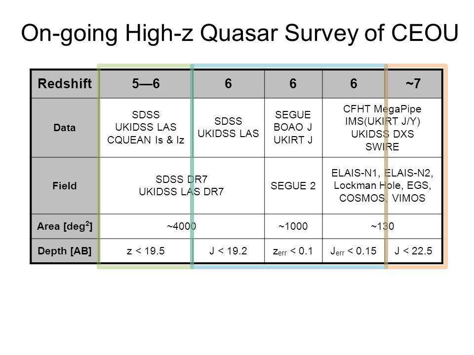 On-going High-z Quasar Survey of CEOU Redshift5—6666~7 Data SDSS UKIDSS LAS CQUEAN Is & Iz SDSS UKIDSS LAS SEGUE BOAO J UKIRT J CFHT MegaPipe IMS(UKIRT J/Y) UKIDSS DXS SWIRE Field SDSS DR7 UKIDSS LAS DR7 SEGUE 2 ELAIS-N1, ELAIS-N2, Lockman Hole, EGS, COSMOS, VIMOS Area [deg 2 ]~4000~1000~130 Depth [AB]z < 19.5J < 19.2z err < 0.1J err < 0.15J < 22.5