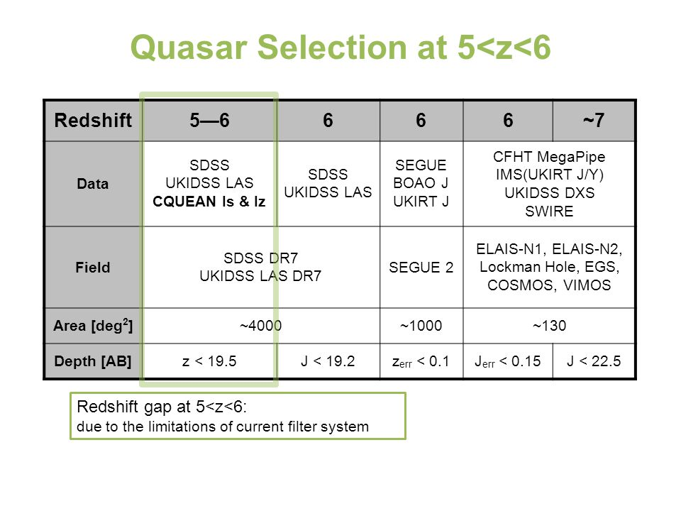 Quasar Selection at 5<z<6 Redshift5—6666~7 Data SDSS UKIDSS LAS CQUEAN Is & Iz SDSS UKIDSS LAS SEGUE BOAO J UKIRT J CFHT MegaPipe IMS(UKIRT J/Y) UKIDSS DXS SWIRE Field SDSS DR7 UKIDSS LAS DR7 SEGUE 2 ELAIS-N1, ELAIS-N2, Lockman Hole, EGS, COSMOS, VIMOS Area [deg 2 ]~4000~1000~130 Depth [AB]z < 19.5J < 19.2z err < 0.1J err < 0.15J < 22.5 Redshift gap at 5<z<6: due to the limitations of current filter system