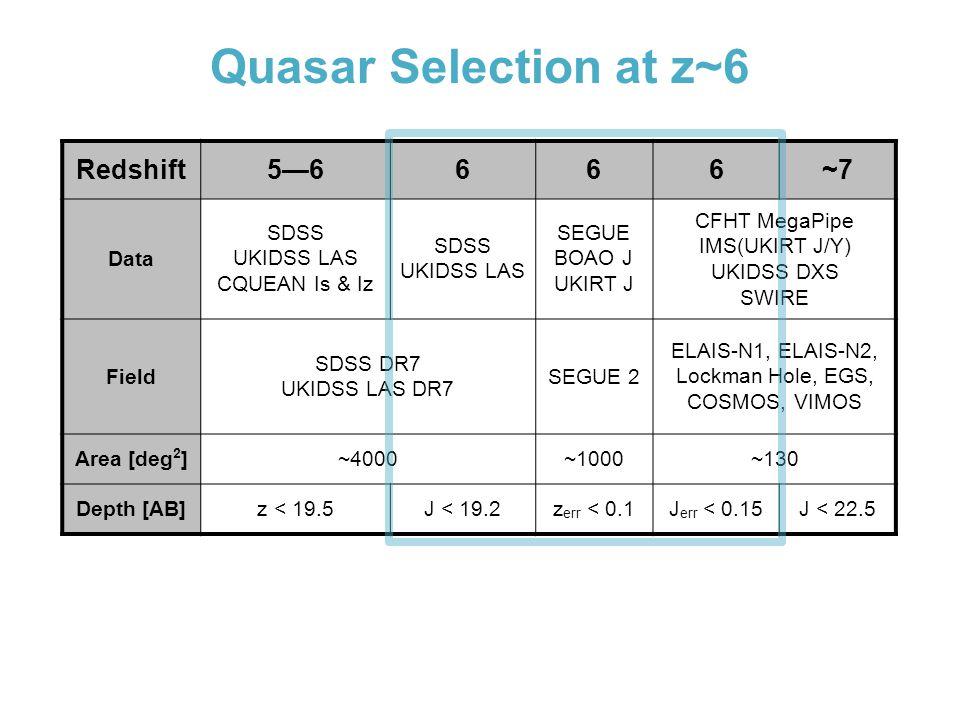 Quasar Selection at z~6 Redshift5—6666~7 Data SDSS UKIDSS LAS CQUEAN Is & Iz SDSS UKIDSS LAS SEGUE BOAO J UKIRT J CFHT MegaPipe IMS(UKIRT J/Y) UKIDSS DXS SWIRE Field SDSS DR7 UKIDSS LAS DR7 SEGUE 2 ELAIS-N1, ELAIS-N2, Lockman Hole, EGS, COSMOS, VIMOS Area [deg 2 ]~4000~1000~130 Depth [AB]z < 19.5J < 19.2z err < 0.1J err < 0.15J < 22.5