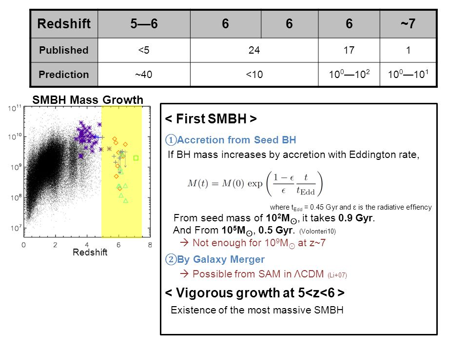Redshift SMBH Mass Growth Redshift5—6666~7 Published<524171 Prediction~40<1010 0 —10 2 10 0 —10 1 ① Accretion from Seed BH If BH mass increases by accretion with Eddington rate, where t Edd = 0.45 Gyr and ε is the radiative effiency From seed mass of 10 2 M ⊙, it takes 0.9 Gyr.