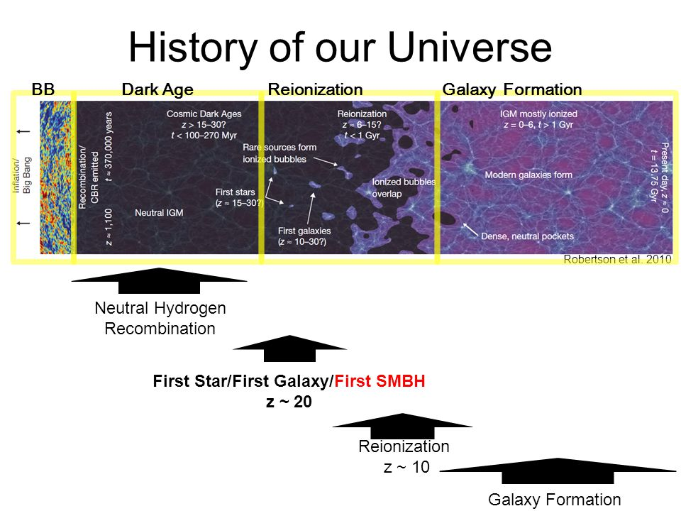 Neutral Hydrogen Recombination First Star/First Galaxy/First SMBH z ~ 20 Reionization z ~ 10 Robertson et al.