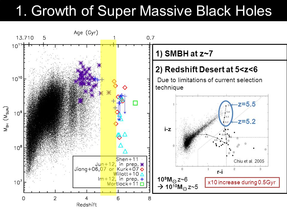 1. Growth of Super Massive Black Holes 1) SMBH at z~7 First SMBH already exists age < 1 Gyr → must have formed at very early time. 2) Redshift Desert