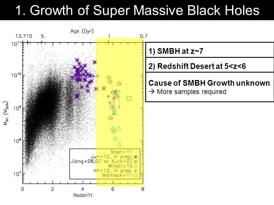 1. Growth of Super Massive Black Holes 1) SMBH at z~7 First SMBH already exists age < 1 Gyr → must have formed at very early 2) Redshift Desert at 5<z