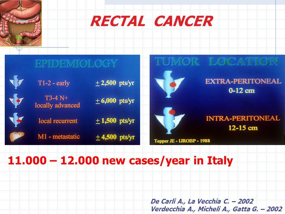 De Carli A., La Vecchia C. – 2002 Verdecchia A., Micheli A., Gatta G. – 2002 11.000 – 12.000 new cases/year in Italy RECTAL CANCER