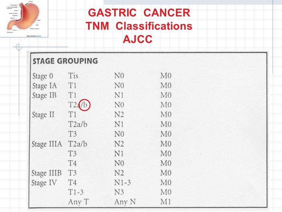 TNM Classifications AJCC